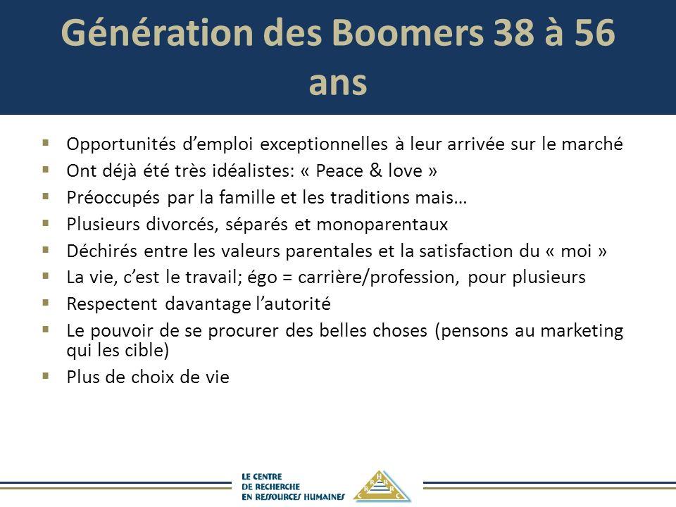 Génération des Boomers 38 à 56 ans Opportunités demploi exceptionnelles à leur arrivée sur le marché Ont déjà été très idéalistes: « Peace & love » Pr