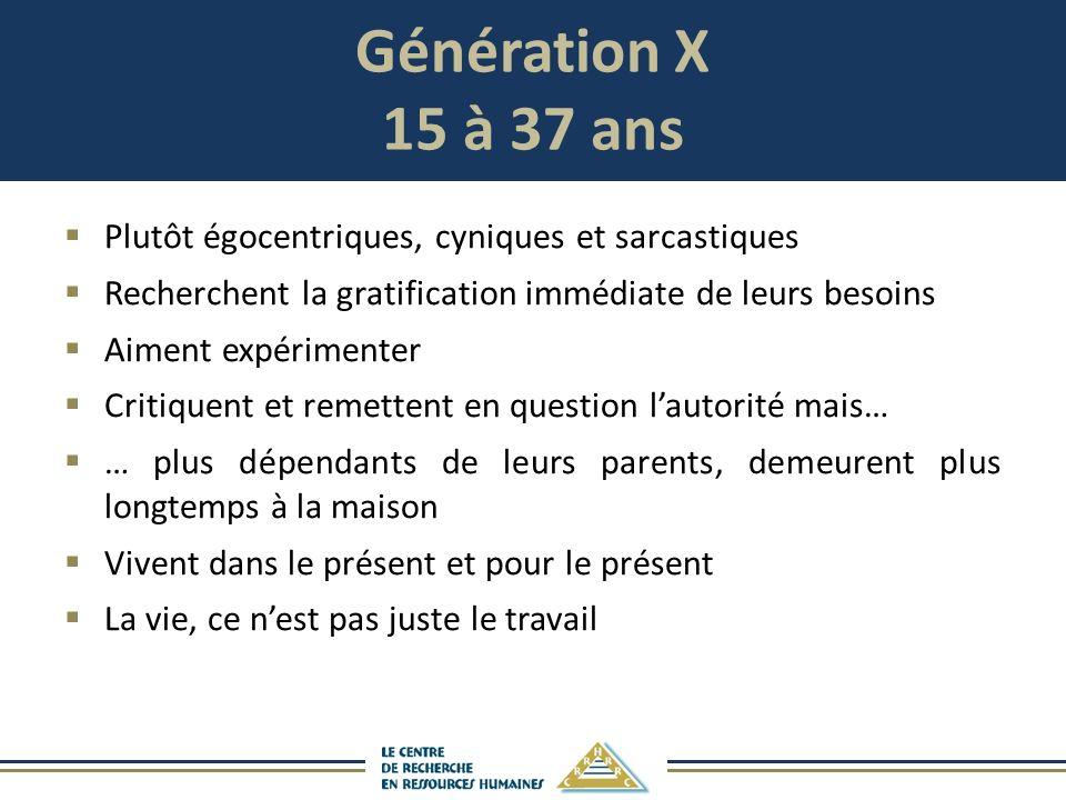 Génération X 15 à 37 ans Plutôt égocentriques, cyniques et sarcastiques Recherchent la gratification immédiate de leurs besoins Aiment expérimenter Cr