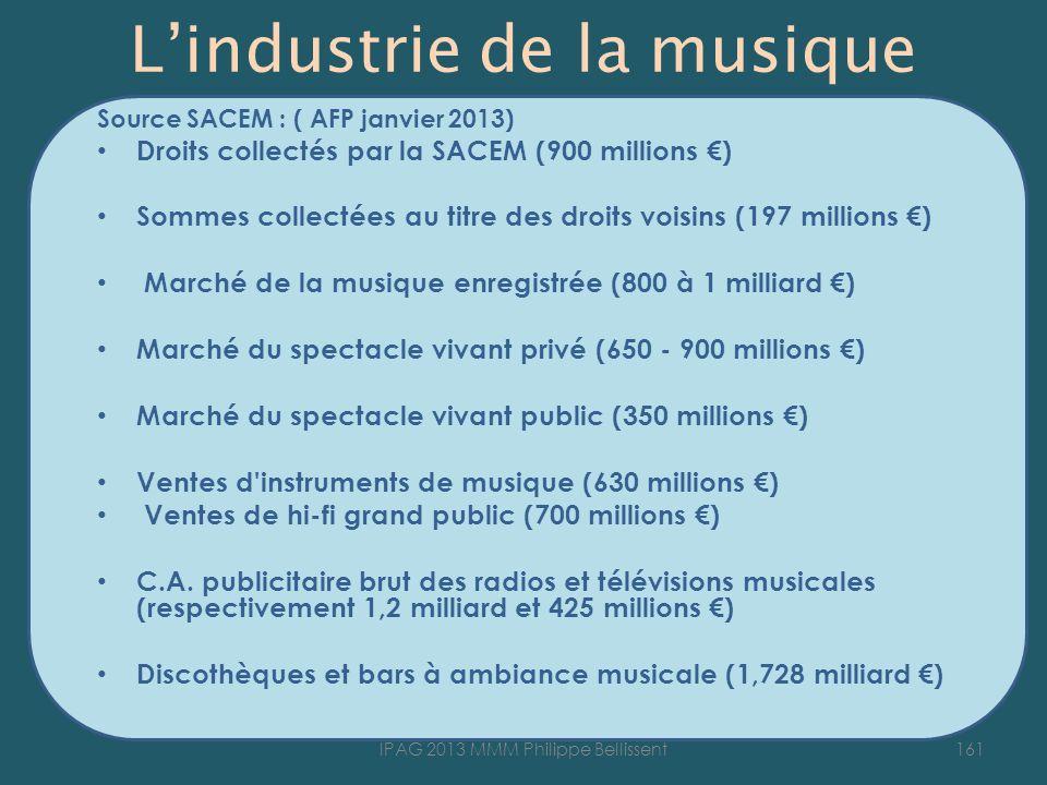 Lindustrie de la musique Source SACEM : ( AFP janvier 2013) Droits collectés par la SACEM (900 millions ) Sommes collectées au titre des droits voisin
