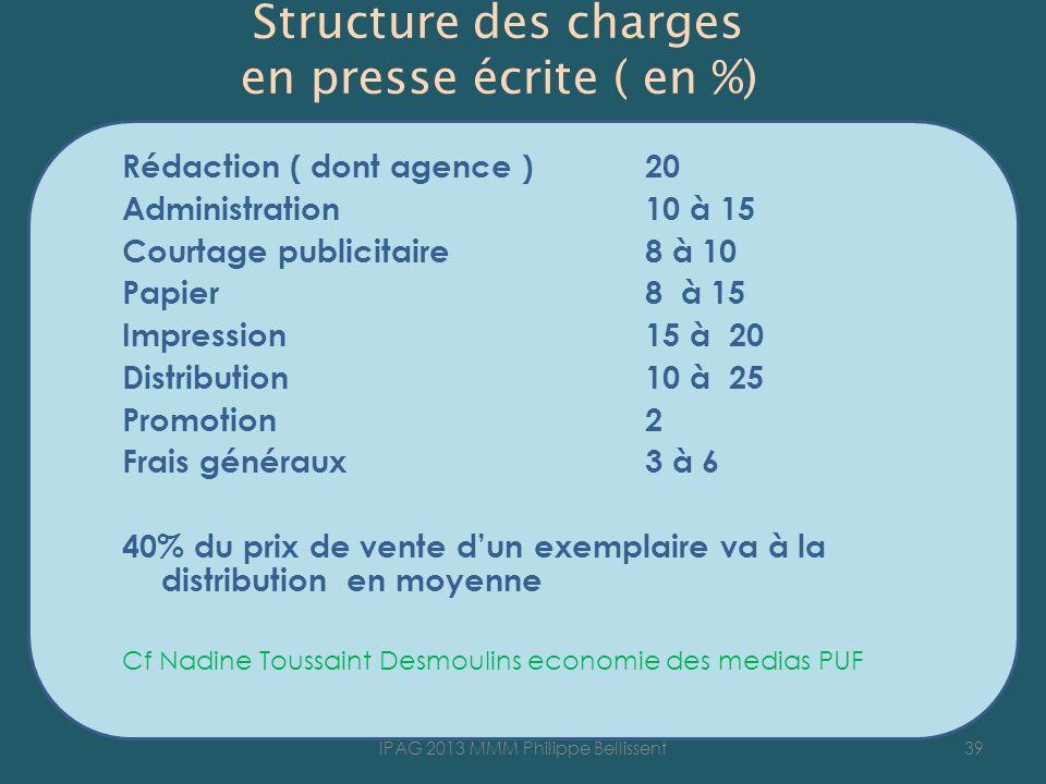 Structure des charges en presse écrite ( en %) Rédaction ( dont agence )20 Administration10 à 15 Courtage publicitaire8 à 10 Papier8 à 15 Impression15
