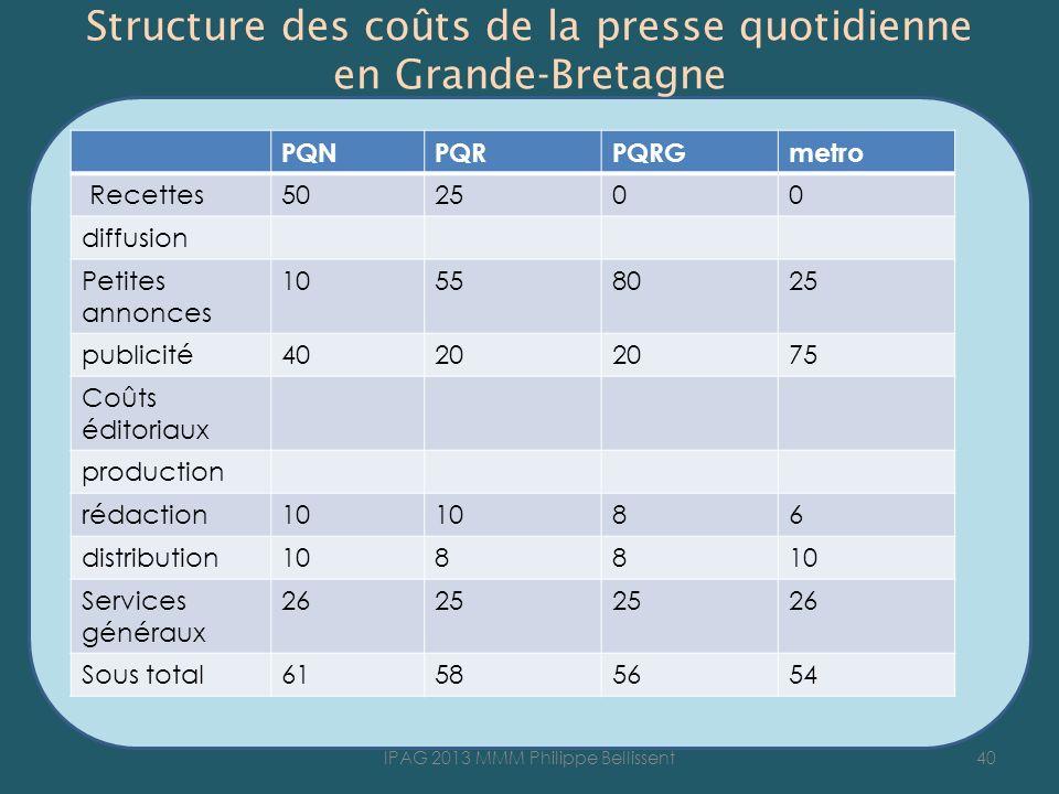 Structure des coûts de la presse quotidienne en Grande-Bretagne 40IPAG 2013 MMM Philippe Bellissent PQNPQRPQRGmetro Recettes502500 diffusion Petites a