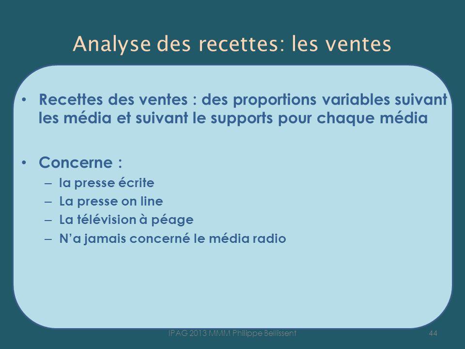 Recettes des ventes : des proportions variables suivant les média et suivant le supports pour chaque média Concerne : – la presse écrite – La presse o
