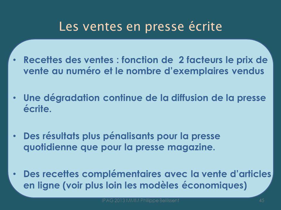Recettes des ventes : fonction de 2 facteurs le prix de vente au numéro et le nombre dexemplaires vendus Une dégradation continue de la diffusion de la presse écrite.