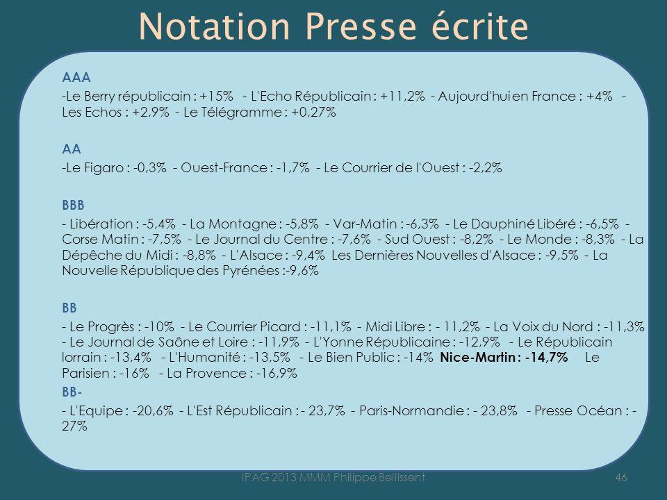 Notation Presse écrite AAA -Le Berry républicain : +15% - L Echo Républicain : +11,2% - Aujourd hui en France : +4% - Les Echos : +2,9% - Le Télégramme : +0,27% AA -Le Figaro : -0,3% - Ouest-France : -1,7% - Le Courrier de l Ouest : -2,2% BBB - Libération : -5,4% - La Montagne : -5,8% - Var-Matin : -6,3% - Le Dauphiné Libéré : -6,5% - Corse Matin : -7,5% - Le Journal du Centre : -7,6% - Sud Ouest : -8,2% - Le Monde : -8,3% - La Dépêche du Midi : -8,8% - L Alsace : -9,4% Les Dernières Nouvelles d Alsace : -9,5% - La Nouvelle République des Pyrénées :-9,6% BB - Le Progrès : -10% - Le Courrier Picard : -11,1% - Midi Libre : - 11,2% - La Voix du Nord : -11,3% - Le Journal de Saône et Loire : -11,9% - L Yonne Républicaine : -12,9% - Le Républicain lorrain : -13,4% - L Humanité : -13,5% - Le Bien Public : -14% Nice-Martin : -14,7% Le Parisien : -16% - La Provence : -16,9% BB- - L Equipe : -20,6% - L Est Républicain : - 23,7% - Paris-Normandie : - 23,8% - Presse Océan : - 27% 46IPAG 2013 MMM Philippe Bellissent