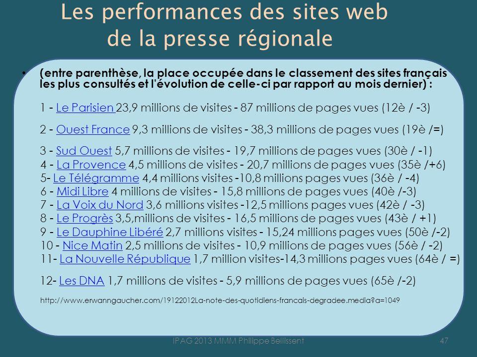 Les performances des sites web de la presse régionale (entre parenthèse, la place occupée dans le classement des sites français les plus consultés et l évolution de celle-ci par rapport au mois dernier) : 1 - Le Parisien 23,9 millions de visites - 87 millions de pages vues (12è / -3) 2 - Ouest France 9,3 millions de visites - 38,3 millions de pages vues (19è /=) 3 - Sud Ouest 5,7 millions de visites - 19,7 millions de pages vues (30è / -1)Le Parisien Ouest FranceSud Ouest 4 - La Provence 4,5 millions de visites - 20,7 millions de pages vues (35è /+6)La Provence 5- Le Télégramme 4,4 millions visites -10,8 millions pages vues (36è / -4)Le Télégramme 6 - Midi Libre 4 millions de visites - 15,8 millions de pages vues (40è /-3)Midi Libre 7 - La Voix du Nord 3,6 millions visites -12,5 millions pages vues (42è / -3)La Voix du Nord 8 - Le Progrès 3,5,millions de visites - 16,5 millions de pages vues (43è / +1)Le Progrès 9 - Le Dauphine Libéré 2,7 millions visites - 15,24 millions pages vues (50è /-2)Le Dauphine Libéré 10 - Nice Matin 2,5 millions de visites - 10,9 millions de pages vues (56è / -2)Nice Matin 11- La Nouvelle République 1,7 million visites-14,3 millions pages vues (64è / =) 12- Les DNA 1,7 millions de visites - 5,9 millions de pages vues (65è /-2)La Nouvelle RépubliqueLes DNA http://www.erwanngaucher.com/19122012La-note-des-quotidiens-francais-degradee.media?a=1049 47IPAG 2013 MMM Philippe Bellissent