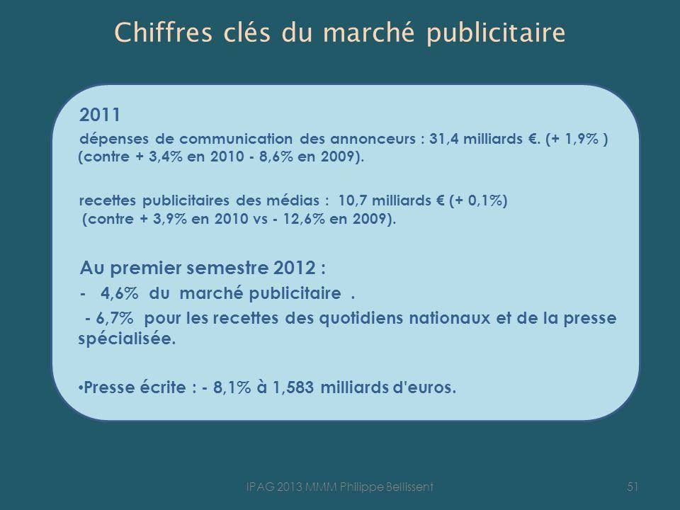 Chiffres clés du marché publicitaire 2011 dépenses de communication des annonceurs : 31,4 milliards. (+ 1,9% ) (contre + 3,4% en 2010 - 8,6% en 2009).