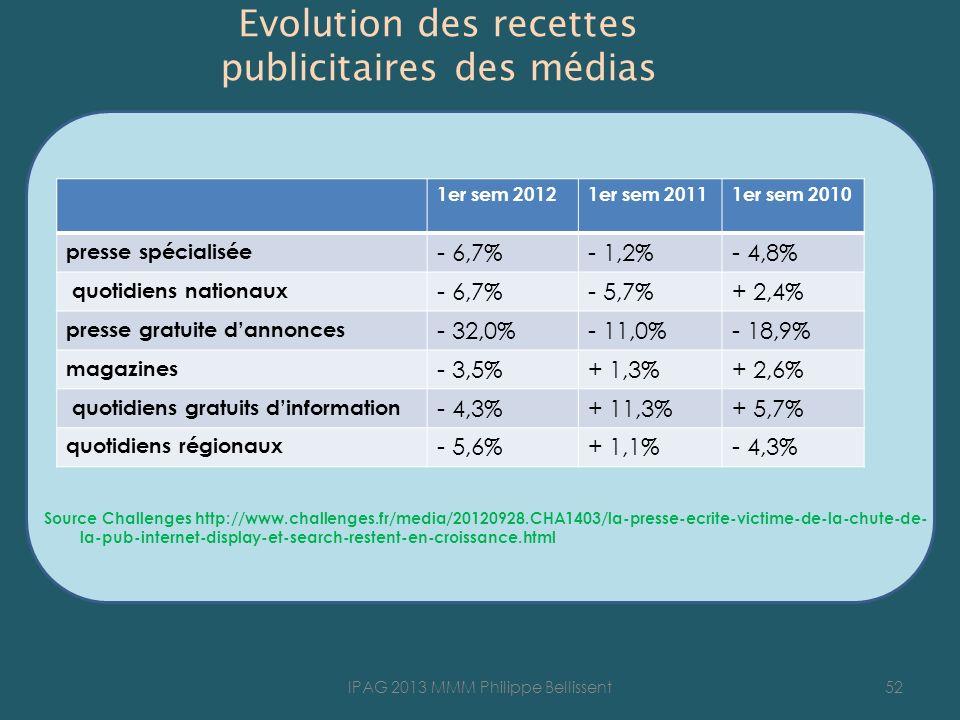 Evolution des recettes publicitaires des médias Source Challenges http://www.challenges.fr/media/20120928.CHA1403/la-presse-ecrite-victime-de-la-chute-de- la-pub-internet-display-et-search-restent-en-croissance.html 52IPAG 2013 MMM Philippe Bellissent 1er sem 20121er sem 20111er sem 2010 presse spécialisée - 6,7%- 1,2%- 4,8% quotidiens nationaux - 6,7%- 5,7%+ 2,4% presse gratuite dannonces - 32,0%- 11,0%- 18,9% magazines - 3,5%+ 1,3%+ 2,6% quotidiens gratuits dinformation - 4,3%+ 11,3%+ 5,7% quotidiens régionaux - 5,6%+ 1,1%- 4,3%
