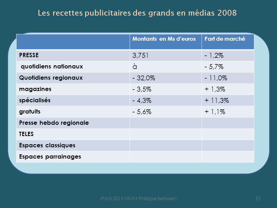 Les recettes publicitaires des grands en médias 2008 53IPAG 2013 MMM Philippe Bellissent Montants en Ms deurosPart de marché PRESSE 3,751- 1,2% quotidiens nationaux à- 5,7% Quotidiens regionaux - 32,0%- 11,0% magazines - 3,5%+ 1,3% spécialisés - 4,3%+ 11,3% gratuits - 5,6%+ 1,1% Presse hebdo regionale TELES Espaces classiques Espaces parrainages