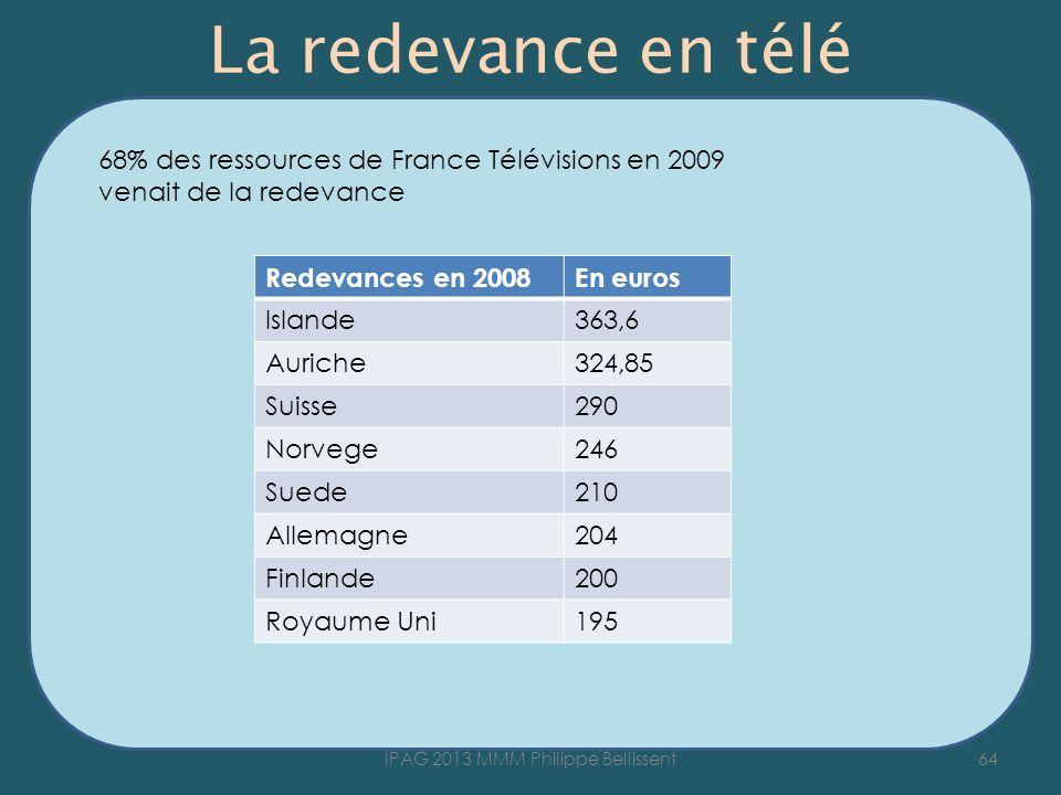 La redevance en télé Redevances en 2008En euros Islande363,6 Auriche324,85 Suisse290 Norvege246 Suede210 Allemagne204 Finlande200 Royaume Uni195 64IPAG 2013 MMM Philippe Bellissent 68% des ressources de France Télévisions en 2009 venait de la redevance