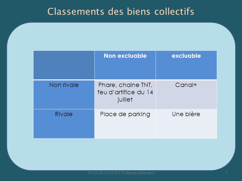 Classements des biens collectifs 7IPAG 2013 MMM Philippe Bellissent Non excluableexcluable Non rivalePhare, chaine TNT, feu dartifice du 14 juillet Ca