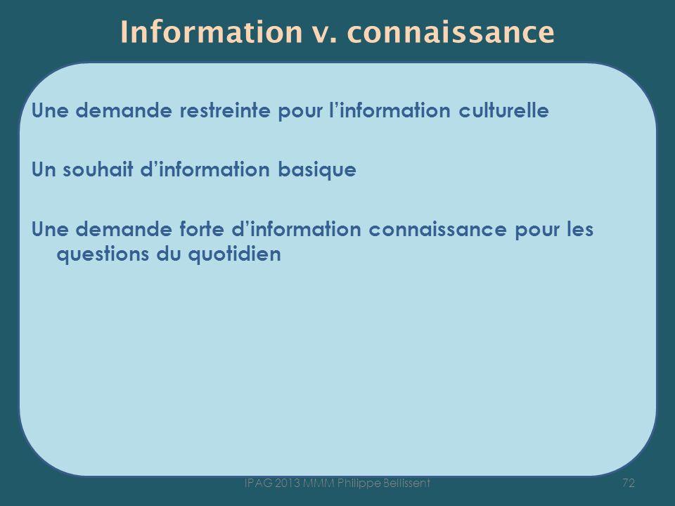Information v. connaissance Une demande restreinte pour linformation culturelle Un souhait dinformation basique Une demande forte dinformation connais