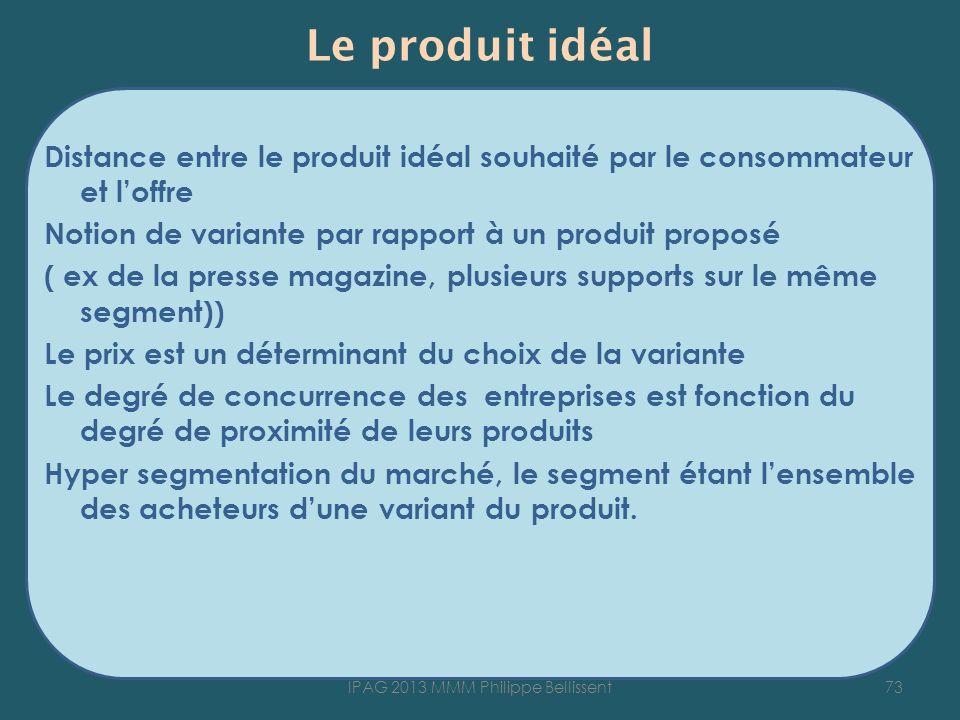Le produit idéal Distance entre le produit idéal souhaité par le consommateur et loffre Notion de variante par rapport à un produit proposé ( ex de la