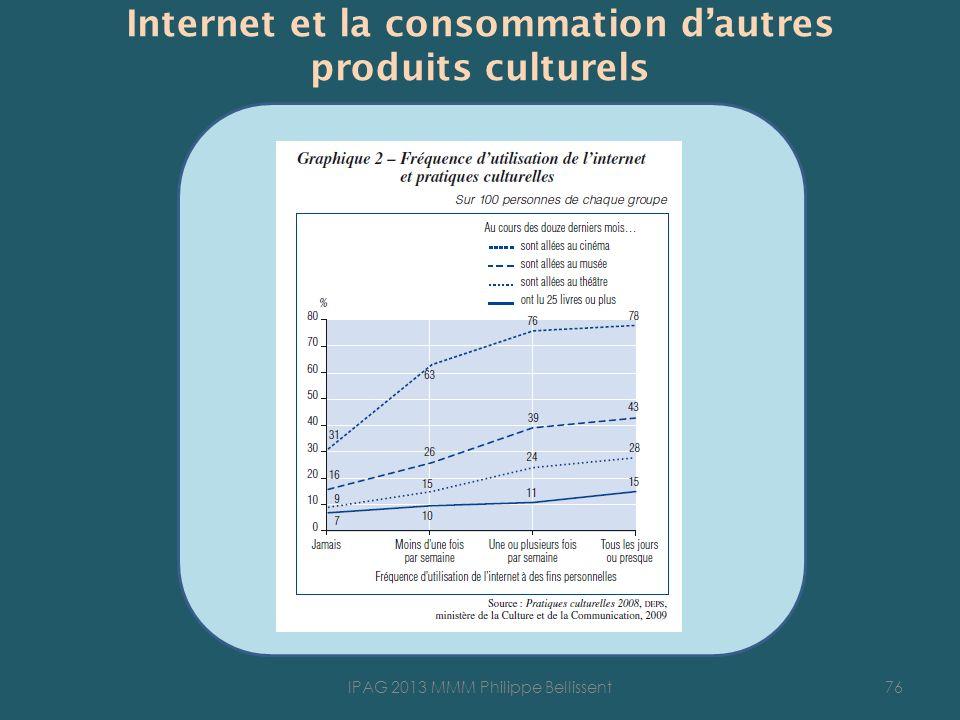 Internet et la consommation dautres produits culturels 76IPAG 2013 MMM Philippe Bellissent