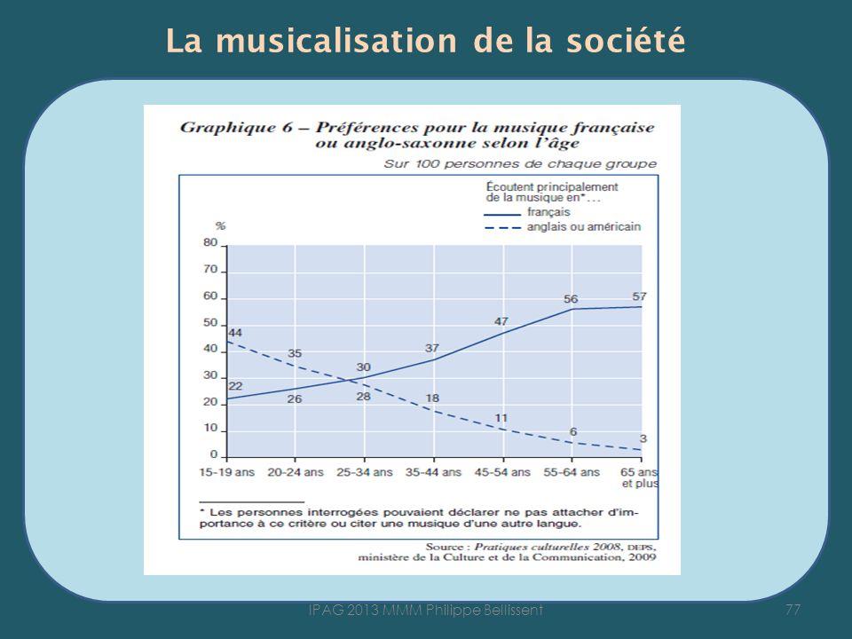 La musicalisation de la société 77IPAG 2013 MMM Philippe Bellissent