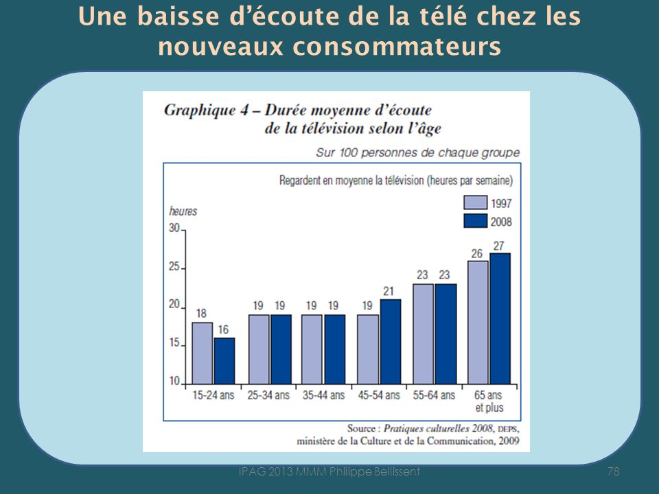 Une baisse découte de la télé chez les nouveaux consommateurs 78IPAG 2013 MMM Philippe Bellissent