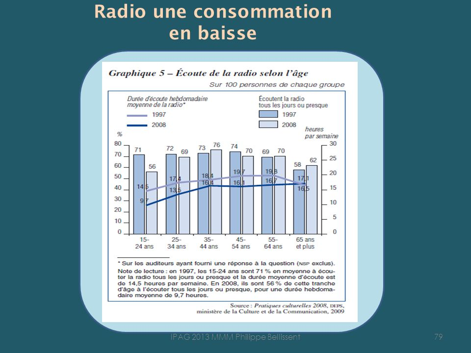 Radio une consommation en baisse 79IPAG 2013 MMM Philippe Bellissent