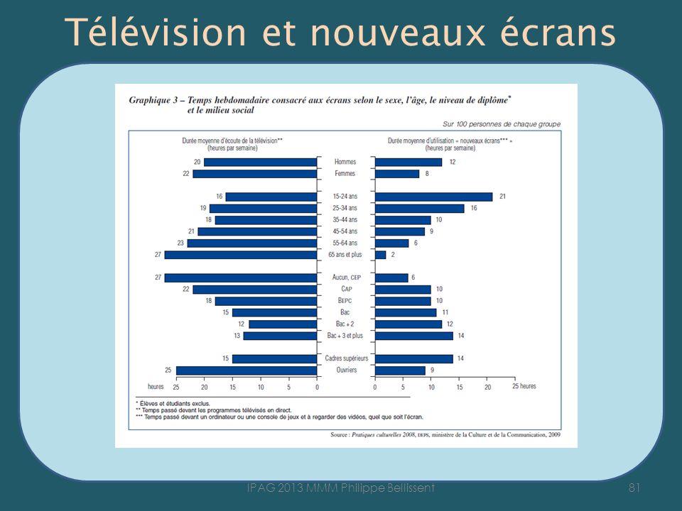 Télévision et nouveaux écrans 81IPAG 2013 MMM Philippe Bellissent