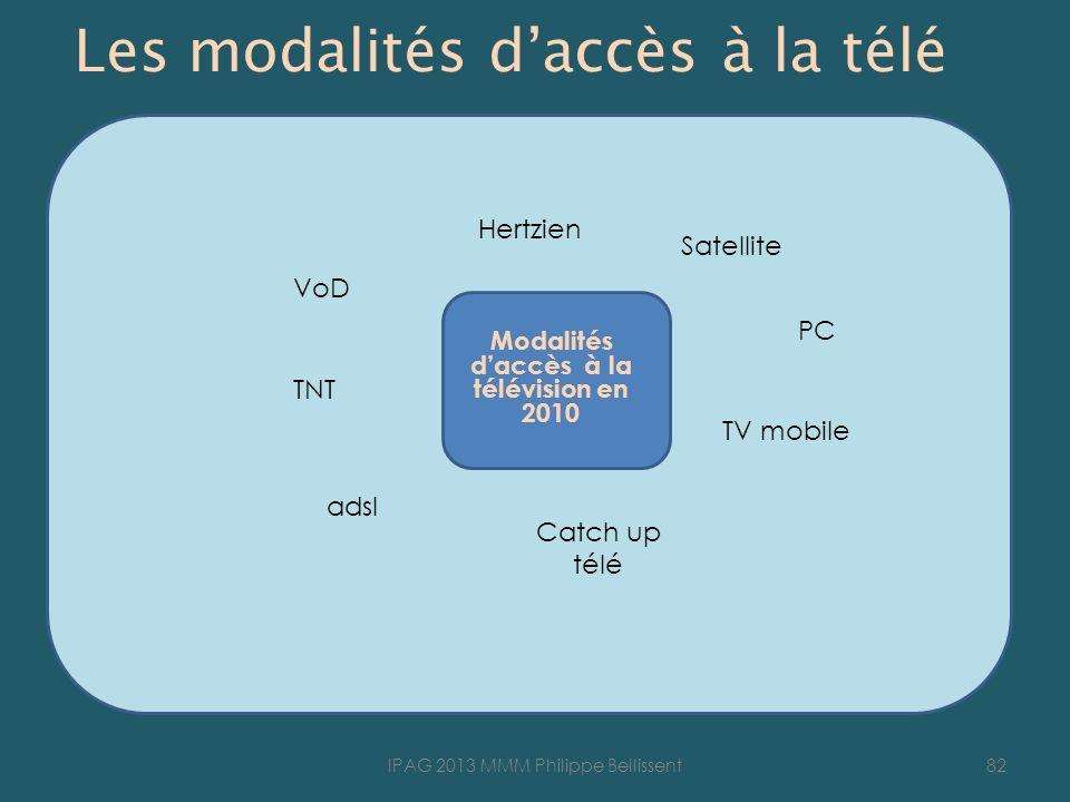 Les modalités daccès à la télé Modalités daccès à la télévision en 2010 82IPAG 2013 MMM Philippe Bellissent VoD Hertzien TNT TV mobile Satellite adsl Catch up télé PC