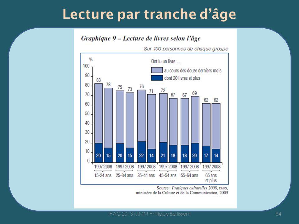 Lecture par tranche dâge 84IPAG 2013 MMM Philippe Bellissent
