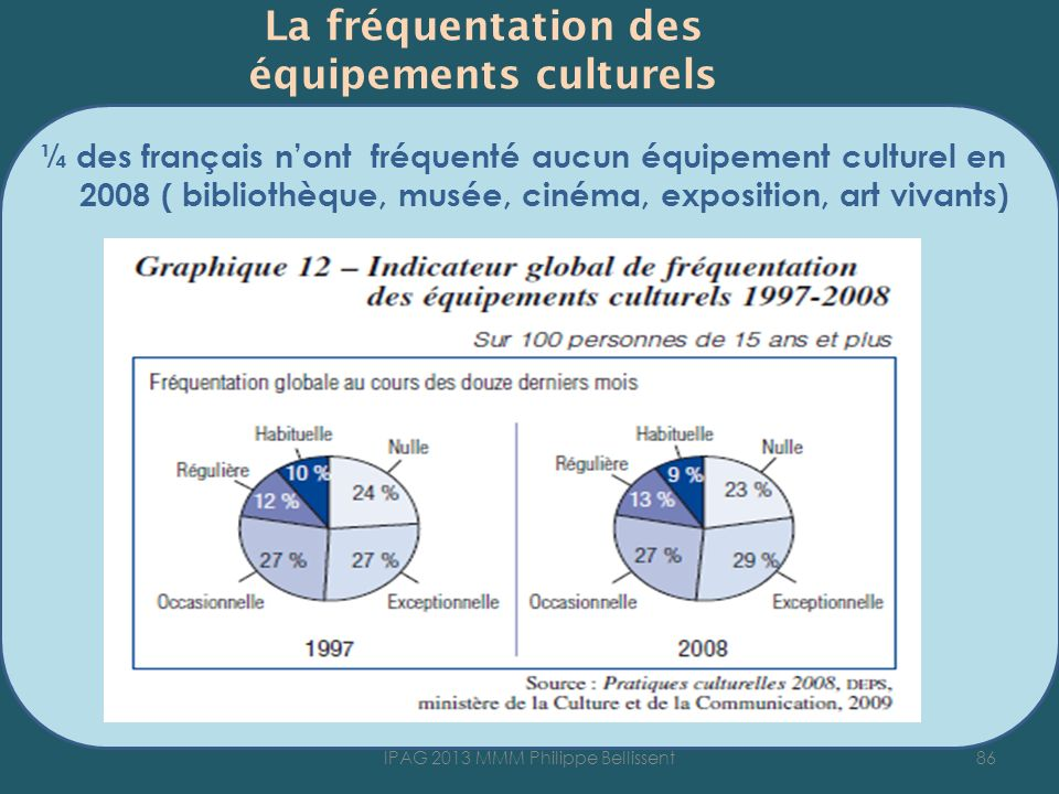 La fréquentation des équipements culturels ¼ des français nont fréquenté aucun équipement culturel en 2008 ( bibliothèque, musée, cinéma, exposition,