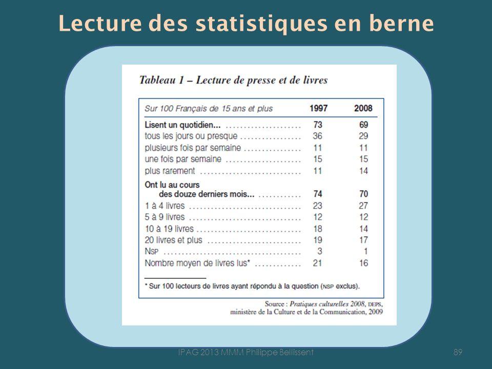 Lecture des statistiques en berne 89IPAG 2013 MMM Philippe Bellissent