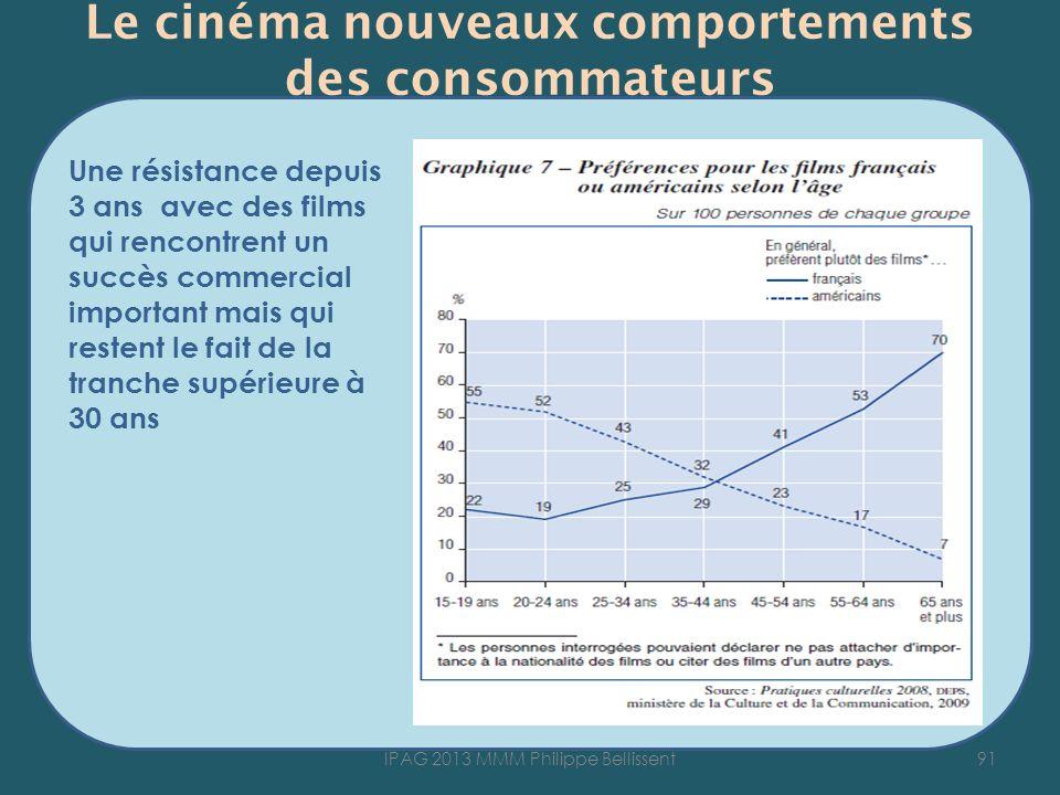 Le cinéma nouveaux comportements des consommateurs Une résistance depuis 3 ans avec des films qui rencontrent un succès commercial important mais qui restent le fait de la tranche supérieure à 30 ans 91IPAG 2013 MMM Philippe Bellissent