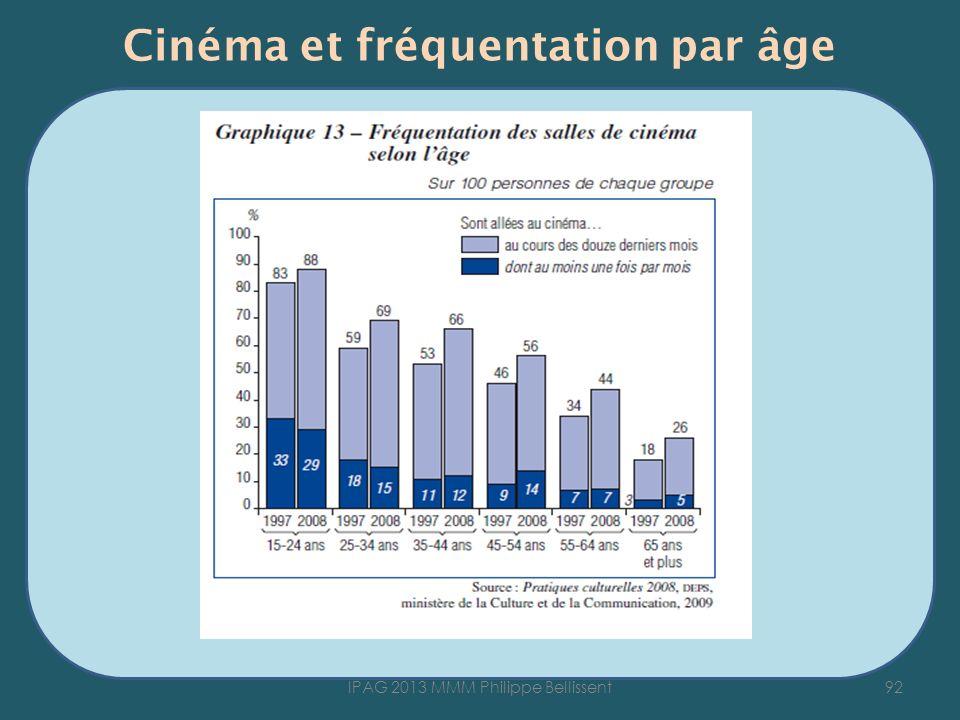 Cinéma et fréquentation par âge 92IPAG 2013 MMM Philippe Bellissent