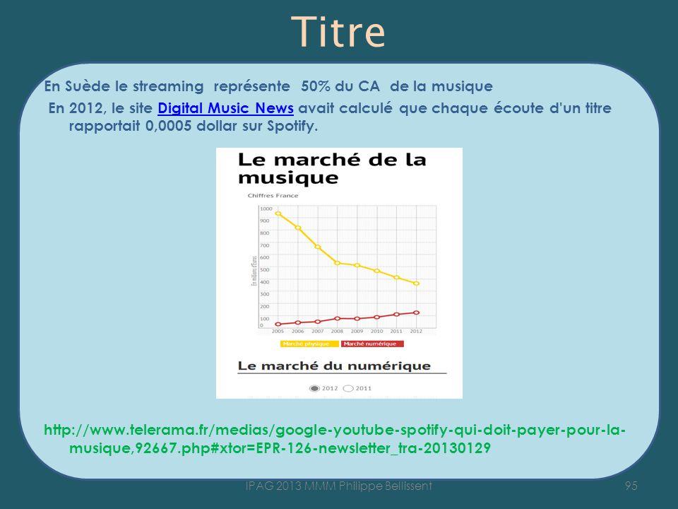 Titre En Suède le streaming représente 50% du CA de la musique En 2012, le site Digital Music News avait calculé que chaque écoute d un titre rapportait 0,0005 dollar sur Spotify.Digital Music News http://www.telerama.fr/medias/google-youtube-spotify-qui-doit-payer-pour-la- musique,92667.php#xtor=EPR-126-newsletter_tra-20130129 95IPAG 2013 MMM Philippe Bellissent