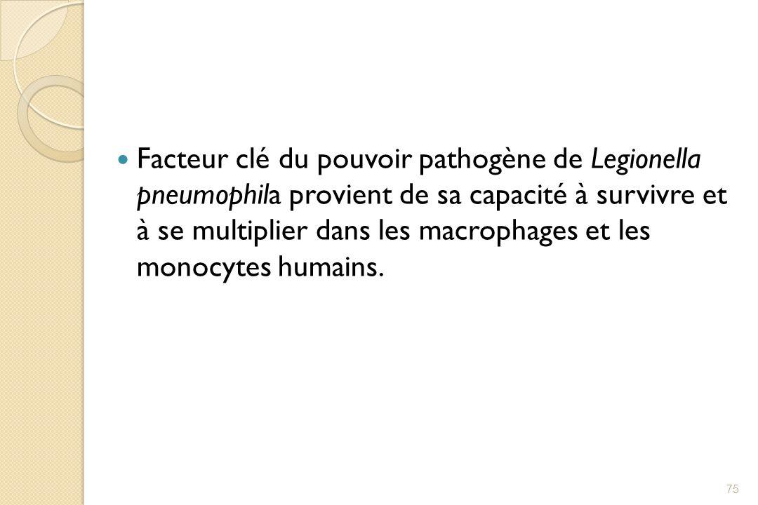 Facteur clé du pouvoir pathogène de Legionella pneumophila provient de sa capacité à survivre et à se multiplier dans les macrophages et les monocytes