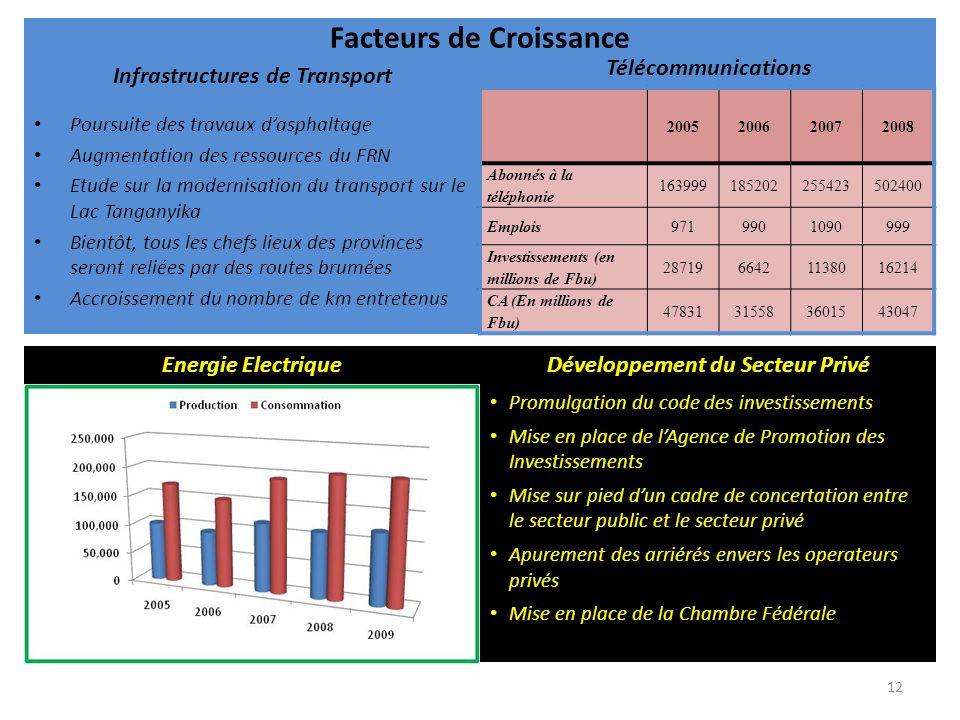 Infrastructures de Transport Poursuite des travaux dasphaltage Augmentation des ressources du FRN Etude sur la modernisation du transport sur le Lac Tanganyika Bientôt, tous les chefs lieux des provinces seront reliées par des routes brumées Accroissement du nombre de km entretenus Télécommunications Facteurs de Croissance 2005200620072008 Abonnés à la téléphonie 163999185202255423502400 Emplois9719901090999 Investissements (en millions de Fbu) 2871966421138016214 CA (En millions de Fbu) 47831315583601543047 Energie Electrique Promulgation du code des investissements Mise en place de lAgence de Promotion des Investissements Mise sur pied dun cadre de concertation entre le secteur public et le secteur privé Apurement des arriérés envers les operateurs privés Mise en place de la Chambre Fédérale Développement du Secteur Privé 12