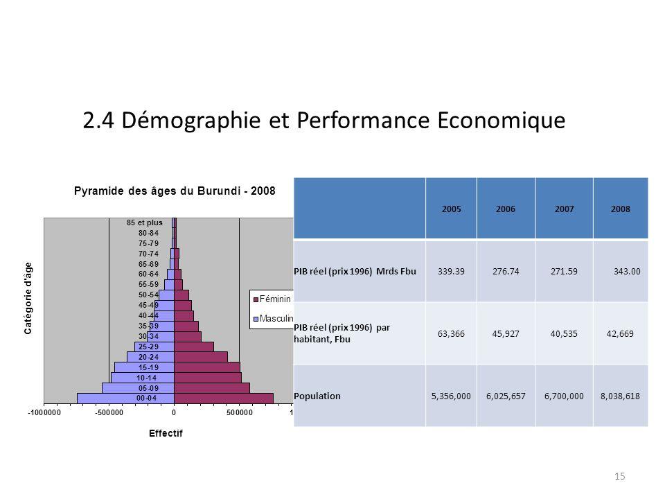 2.4 Démographie et Performance Economique 2005200620072008 PIB réel (prix 1996) Mrds Fbu339.39276.74271.59 343.00 PIB réel (prix 1996) par habitant, Fbu 63,36645,92740,53542,669 Population5,356,0006,025,6576,700,0008,038,618 15