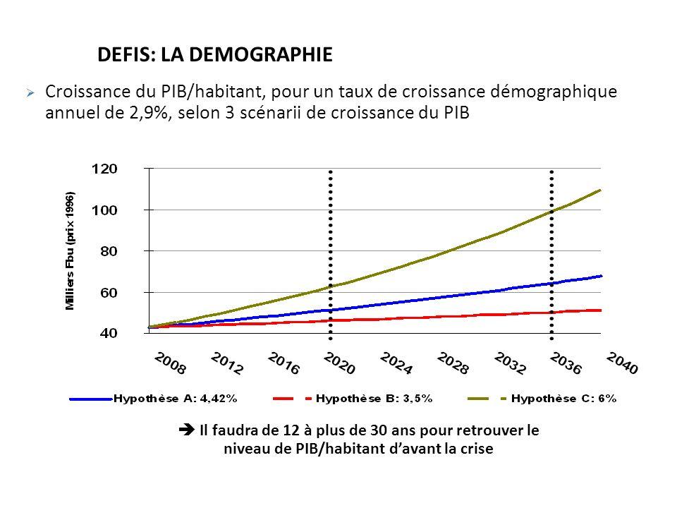 DEFIS: LA DEMOGRAPHIE Croissance du PIB/habitant, pour un taux de croissance démographique annuel de 2,9%, selon 3 scénarii de croissance du PIB Il faudra de 12 à plus de 30 ans pour retrouver le niveau de PIB/habitant davant la crise