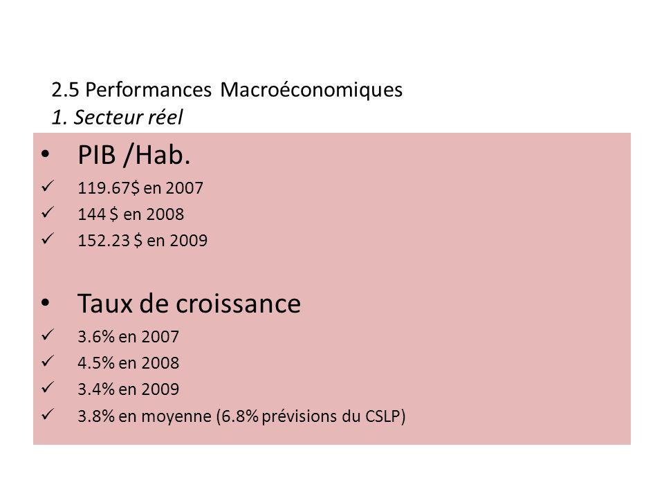 2.5 Performances Macroéconomiques 1. Secteur réel PIB /Hab.