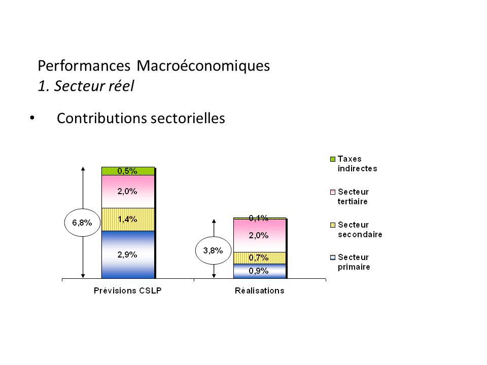 Performances Macroéconomiques 1. Secteur réel Contributions sectorielles