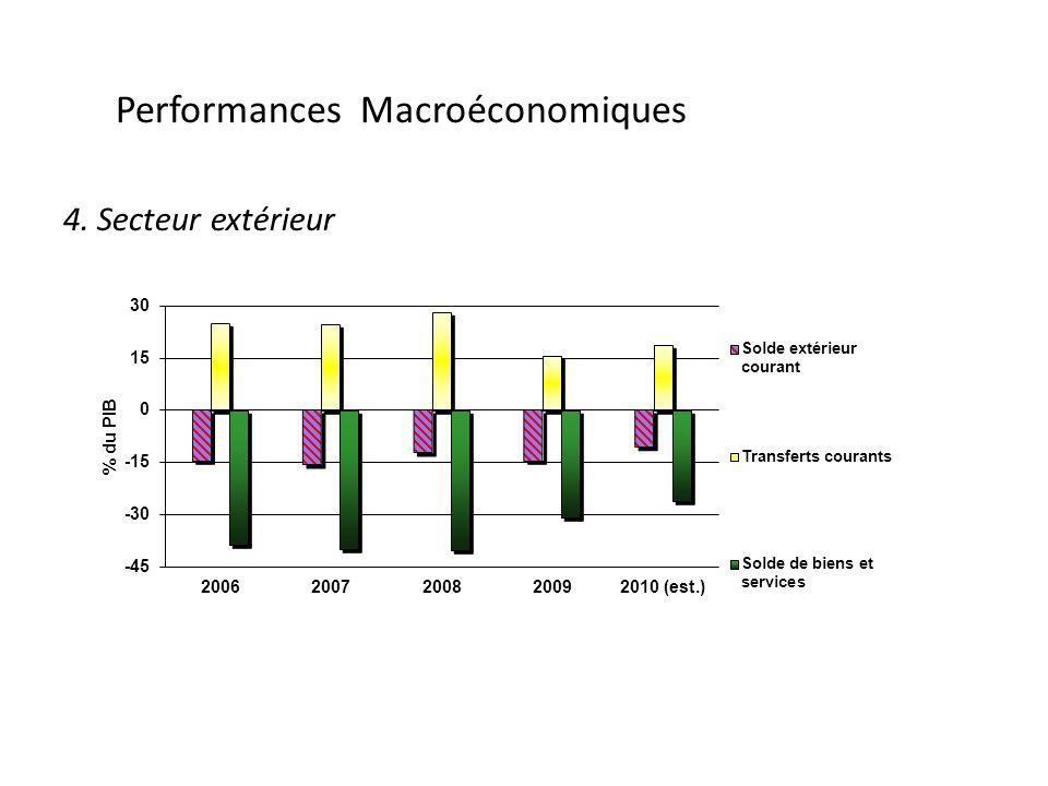 Performances Macroéconomiques 4. Secteur extérieur