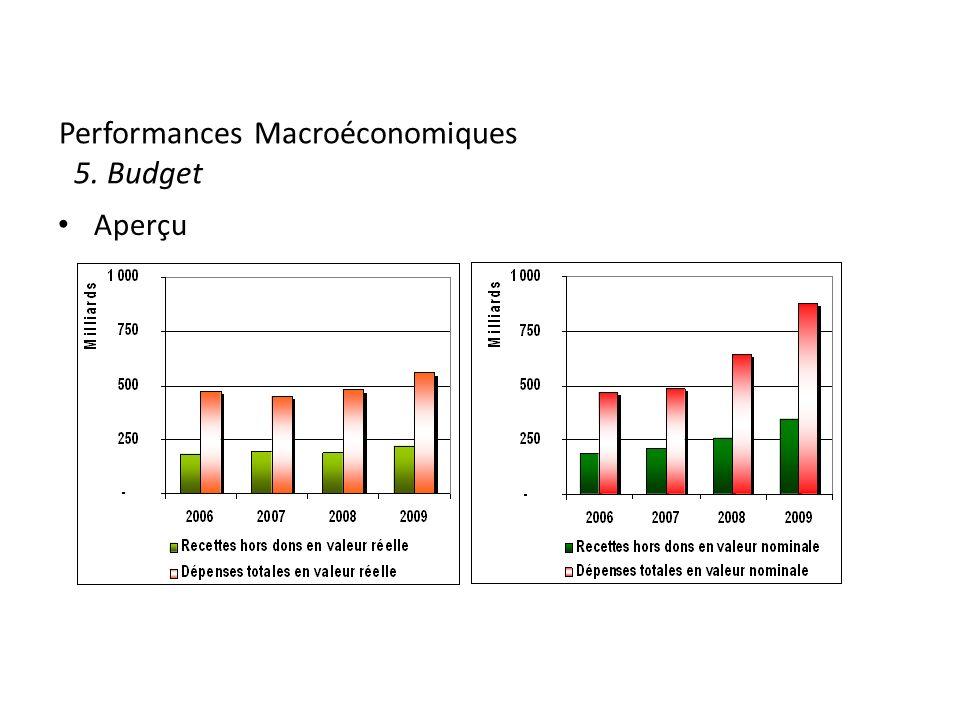 Performances Macroéconomiques 5. Budget Aperçu