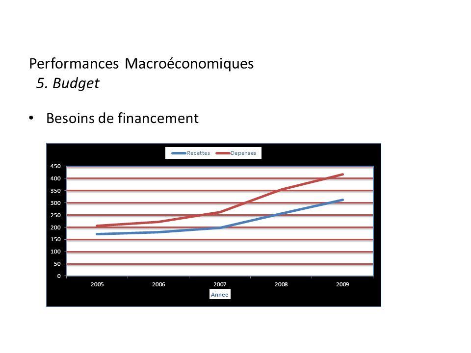 Performances Macroéconomiques 5. Budget Besoins de financement