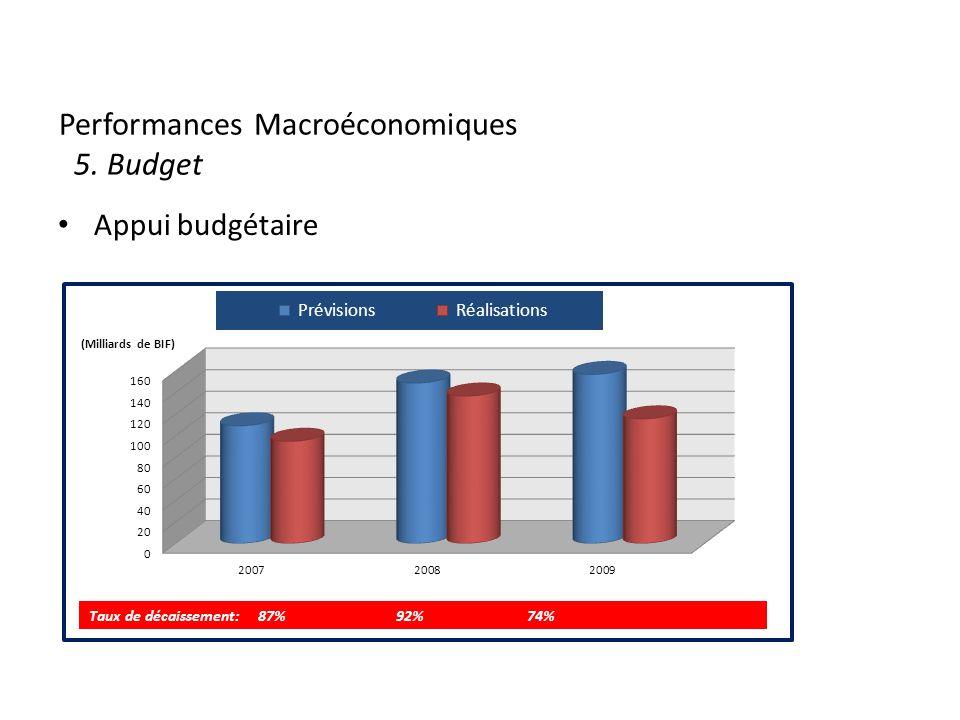 Performances Macroéconomiques 5. Budget Appui budgétaire