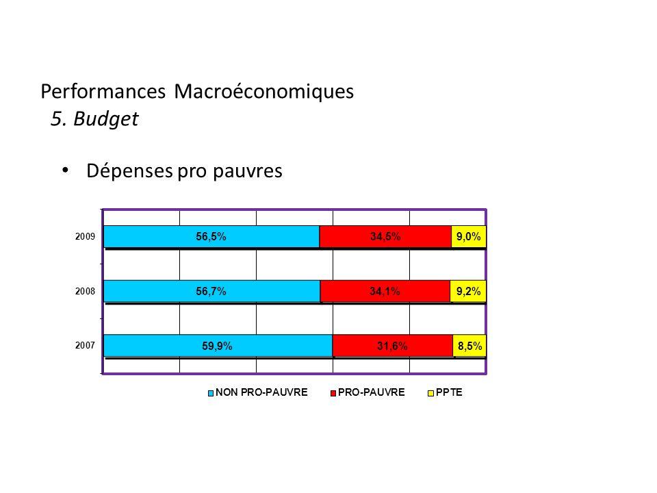 Performances Macroéconomiques 5. Budget Dépenses pro pauvres