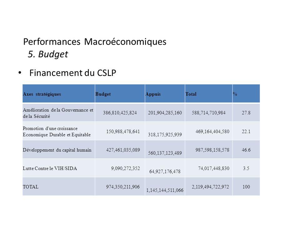 Performances Macroéconomiques 5.