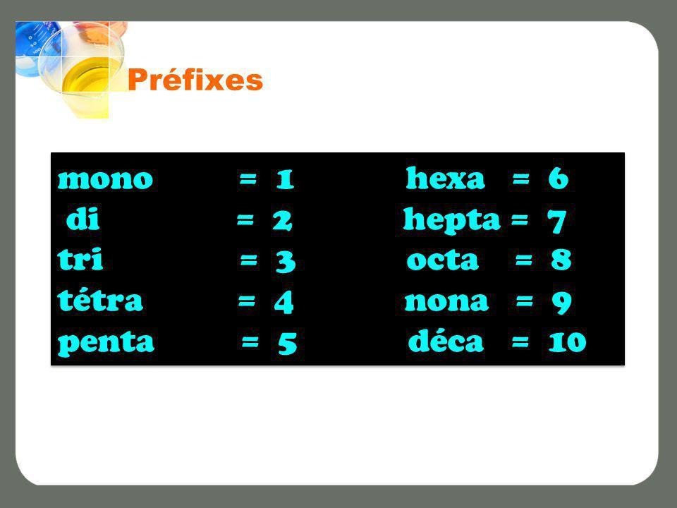 Préfixes mono = 1 hexa = 6 di = 2 hepta = 7 tri = 3 octa = 8 tétra = 4 nona = 9 penta = 5 déca = 10 mono = 1 hexa = 6 di = 2 hepta = 7 tri = 3 octa =