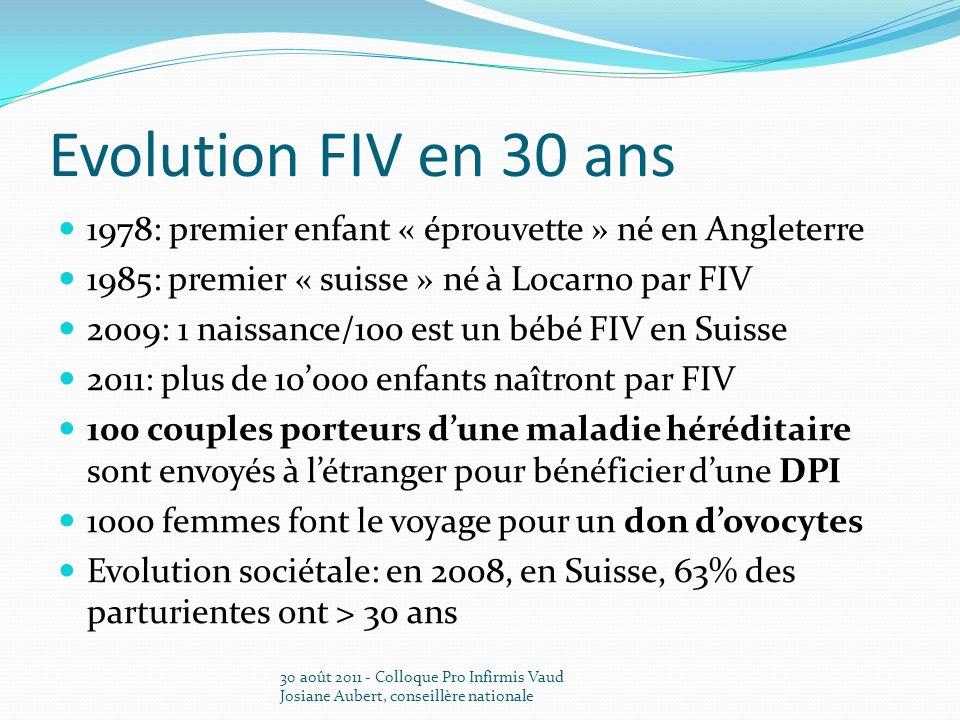 Evolution FIV en 30 ans 1978: premier enfant « éprouvette » né en Angleterre 1985: premier « suisse » né à Locarno par FIV 2009: 1 naissance/100 est un bébé FIV en Suisse 2011: plus de 10000 enfants naîtront par FIV 100 couples porteurs dune maladie héréditaire sont envoyés à létranger pour bénéficier dune DPI 1000 femmes font le voyage pour un don dovocytes Evolution sociétale: en 2008, en Suisse, 63% des parturientes ont > 30 ans 30 août 2011 - Colloque Pro Infirmis Vaud Josiane Aubert, conseillère nationale