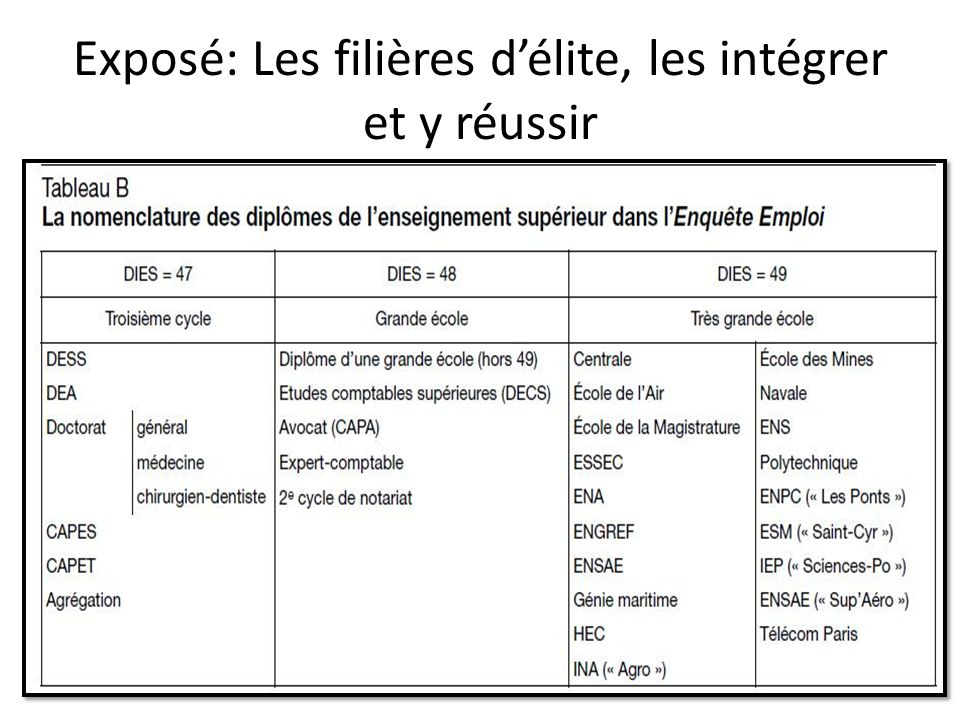 III) Les CPGE Cest la filière délite et le cœur du système de sélection français.