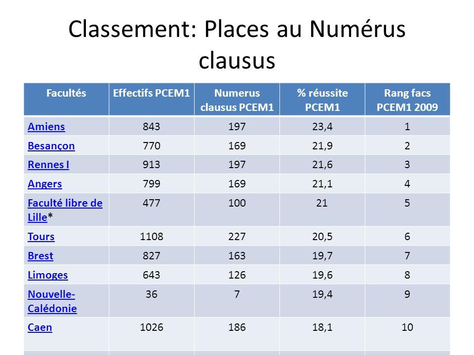 Classement: Places au Numérus clausus FacultésEffectifs PCEM1Numerus clausus PCEM1 % réussite PCEM1 Rang facs PCEM1 2009 Amiens84319723,41 Besançon770