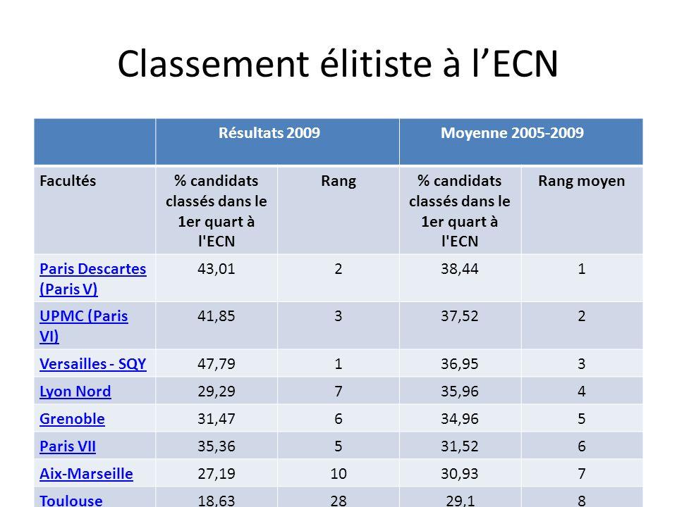 Classement élitiste à lECN Résultats 2009 Moyenne 2005-2009 Facultés% candidats classés dans le 1er quart à l'ECN Rang% candidats classés dans le 1er