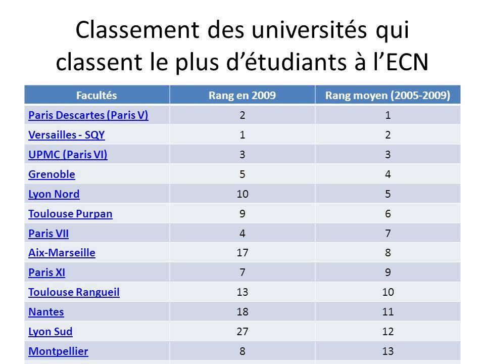 Classement des universités qui classent le plus détudiants à lECN FacultésRang en 2009Rang moyen (2005-2009) Paris Descartes (Paris V)21 Versailles -