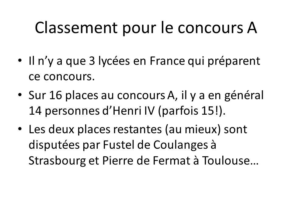 Classement pour le concours A Il ny a que 3 lycées en France qui préparent ce concours. Sur 16 places au concours A, il y a en général 14 personnes dH