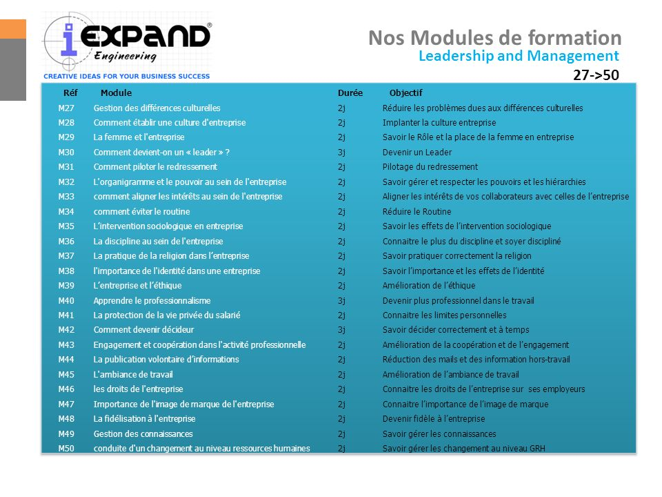 Nos Modules de formation Leadership and Management 27->50
