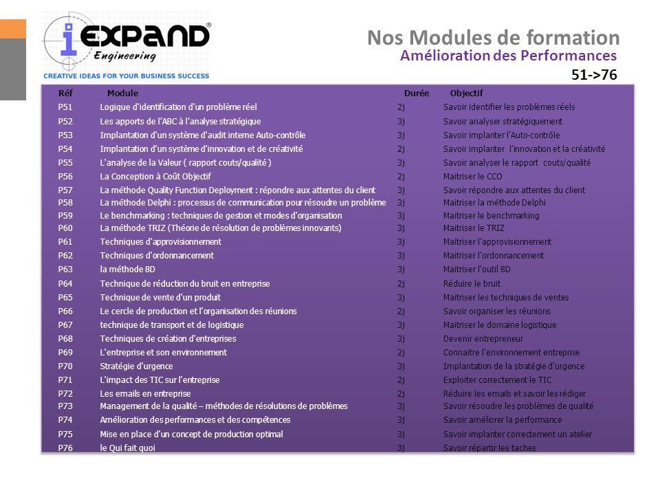 Nos Modules de formation Amélioration des Performances 51->76