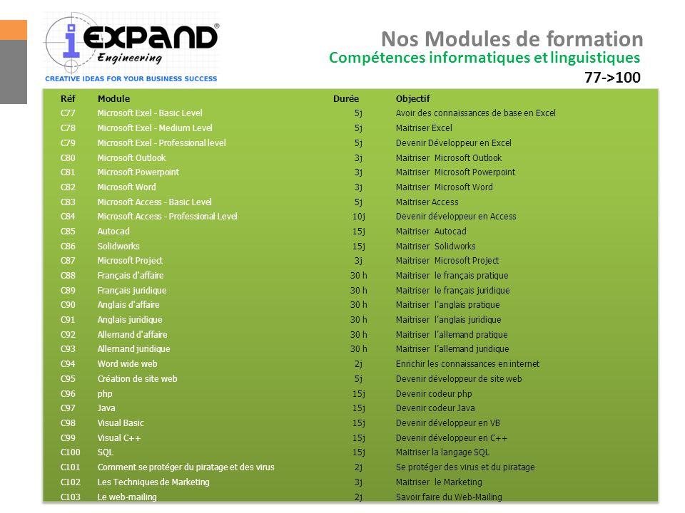 Nos Modules de formation Compétences informatiques et linguistiques 77->100